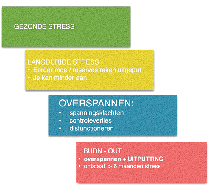Wat is burn-out? burn-out experts schema stress